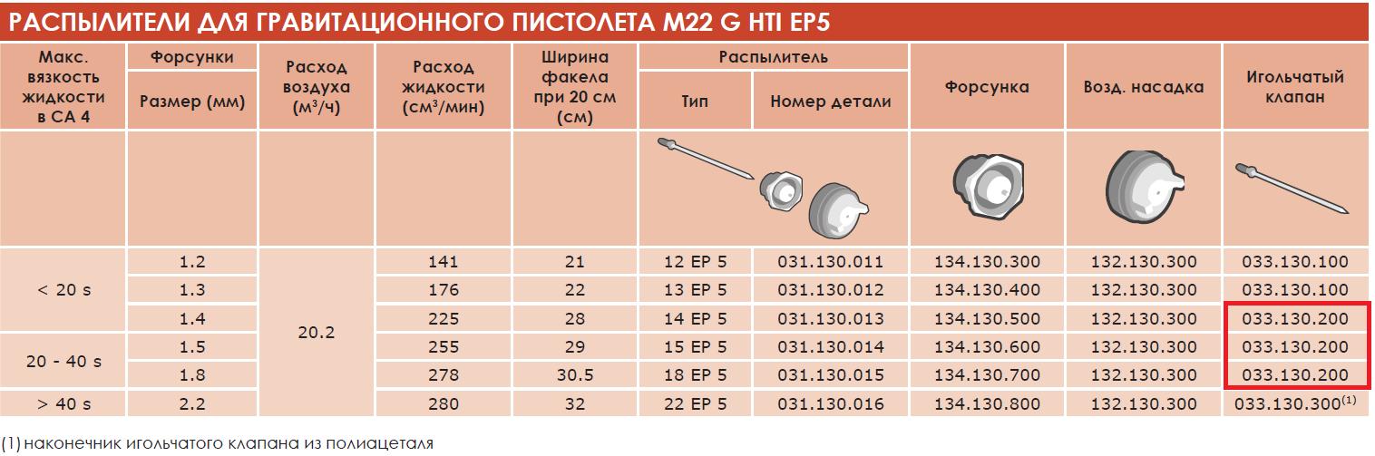 033.130.200_игольчатый-клапан-kremlin-rexon-sames